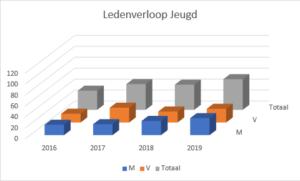 TrackstarsLedenverloop jeugd 2016-2019