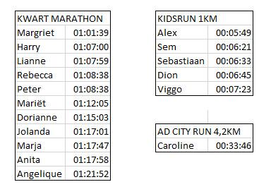 Marathon Uitslagen 2019